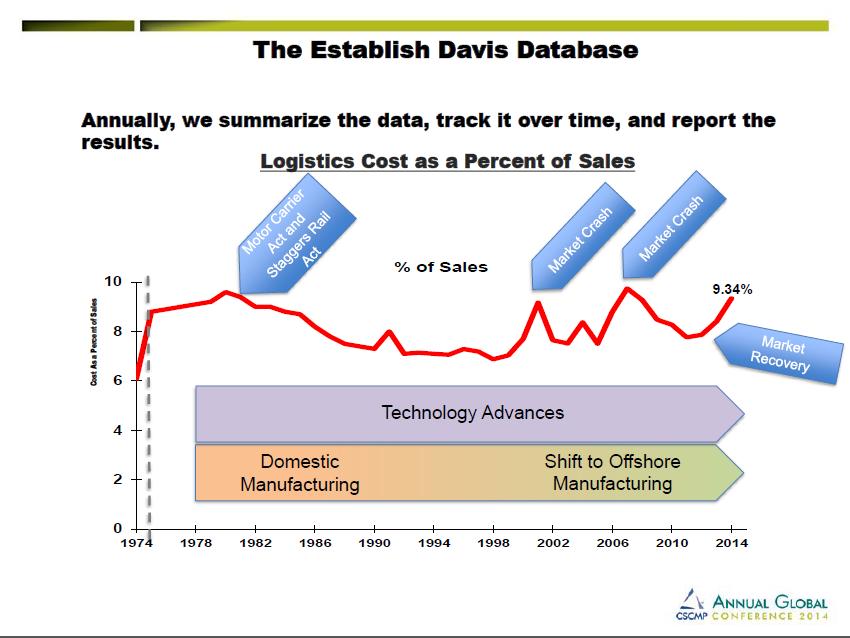 davis report image