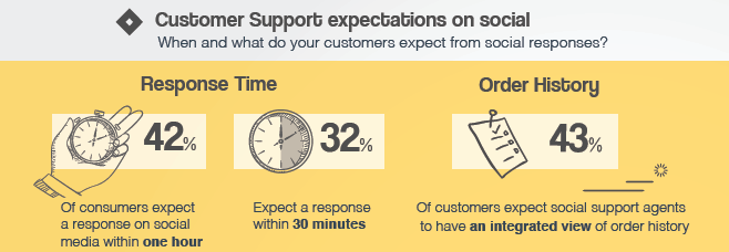 customer-expectation-social-media-response