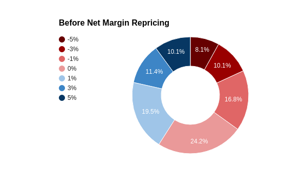 net margin before