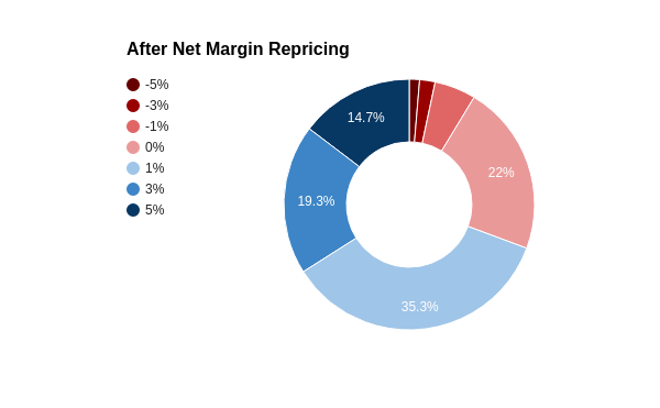 net margin repricing benefits