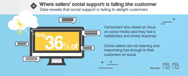 social-support-fail