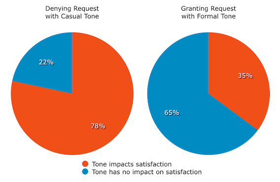 impact-of-customer-service-tone