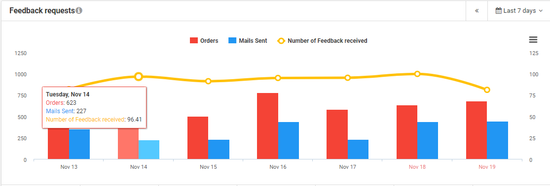 customer support metrics feedback requests