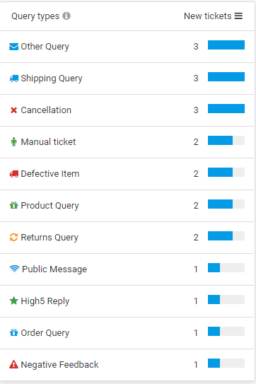 customer support metrics queries