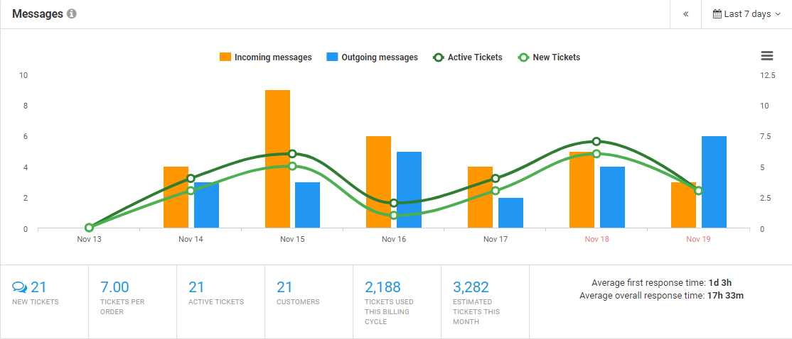 customer support metrics helpdesk