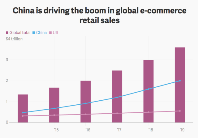 China ecommerce trends 2018