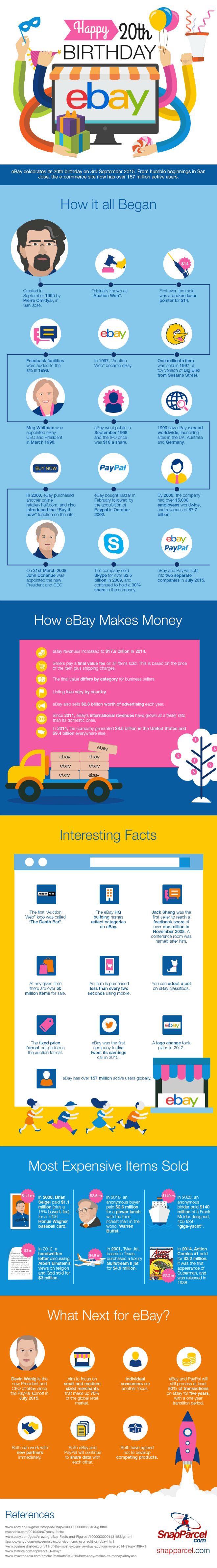 ''eBay turns 20 infographic''