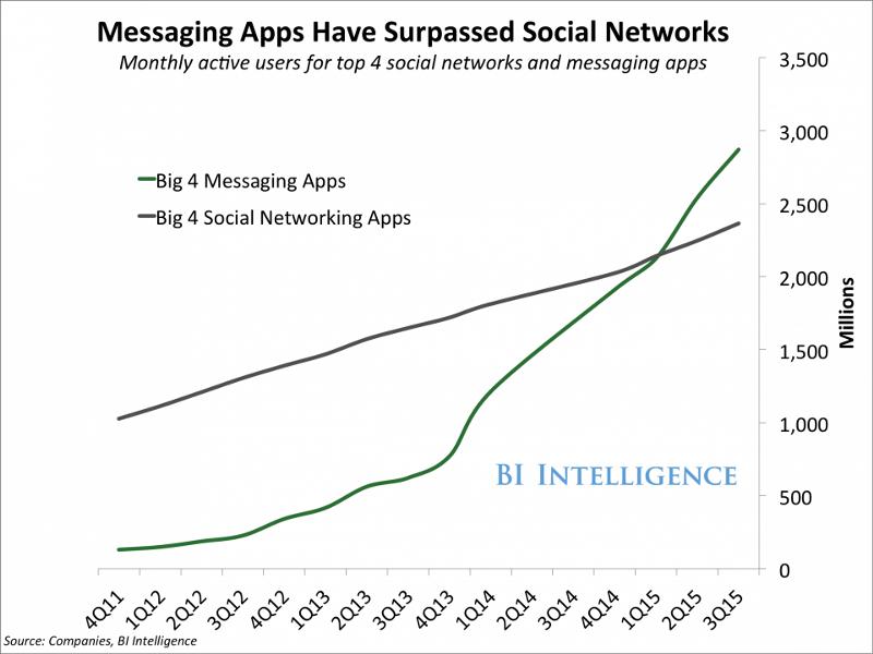 BI-messaging-apps