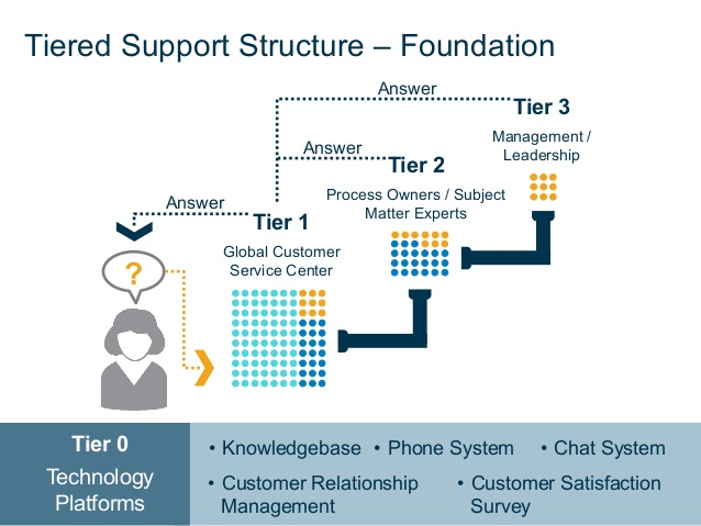 ideo support structure