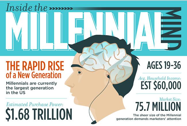 millennials online shopping behavior
