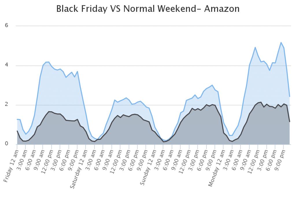 amazon-global-hourly-sales-1
