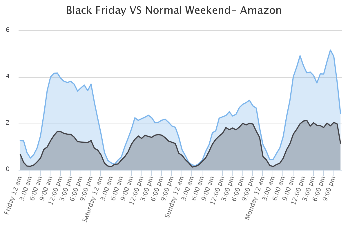 black friday sales seasonal surge in customer support queries
