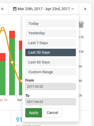 apply response time date range