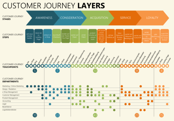 shopify customer journey touchpoints customer feedback